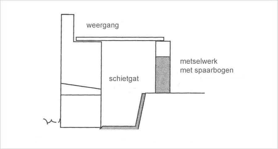 Reconstructie aangetroffen muurwerk, tekening Pieter Floore